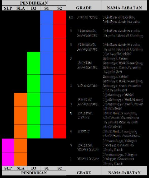 Bagan Sistem Karir